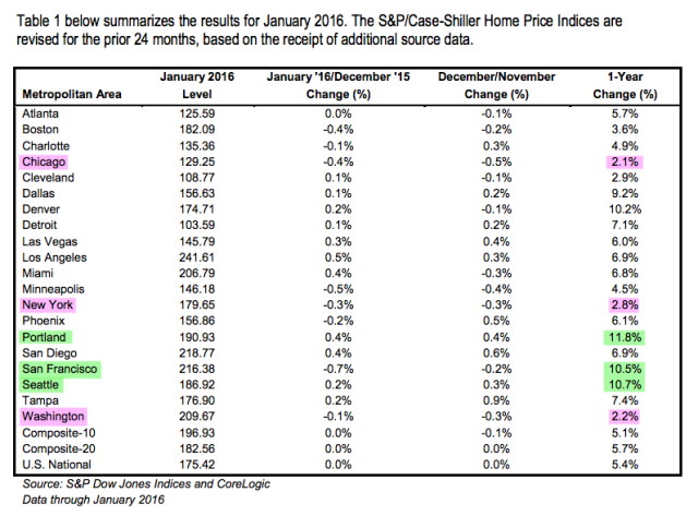 Case-Shiller Home Price Index List for 20 Metro Areas
