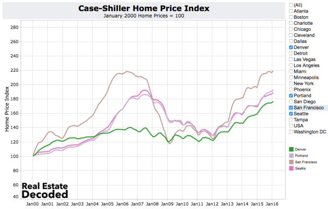 Portland, Seattle and Denver home prices are appreciating fastest