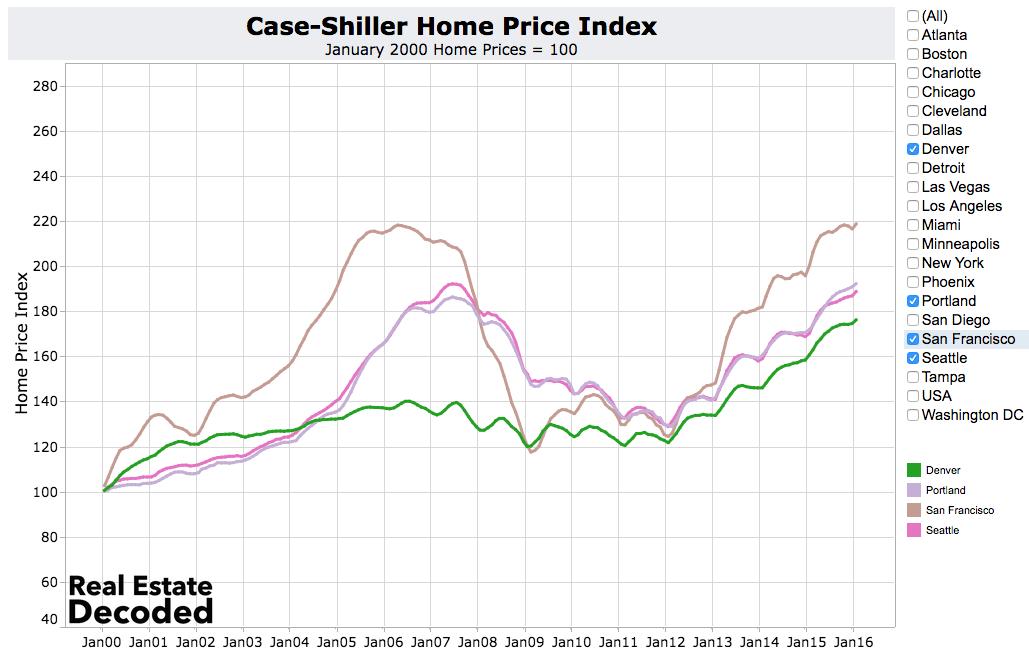 Home Price Trends Hotportland Notwashington Dc New