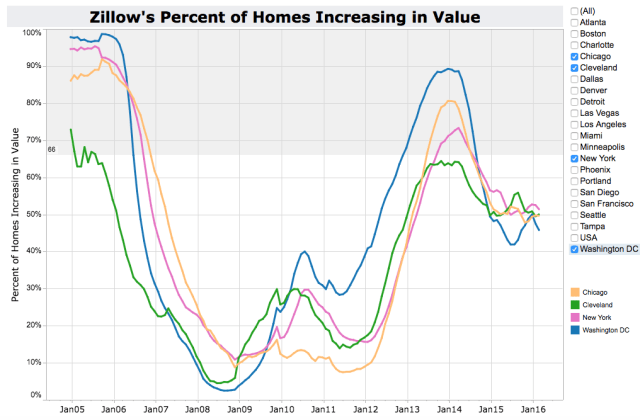 Zillow Home Prices Increasing in Value - Slowest Priced Cities are Chicago, Cleveland, New York and Washington DC