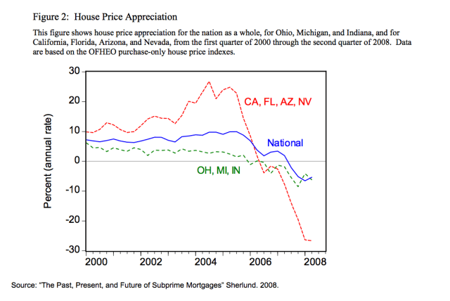 CA and FL vs US Home Prices