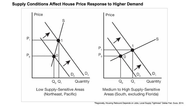 Dallas Fed Supply Graph