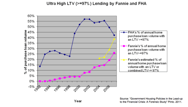 Fannie and FHA lowering lending standards