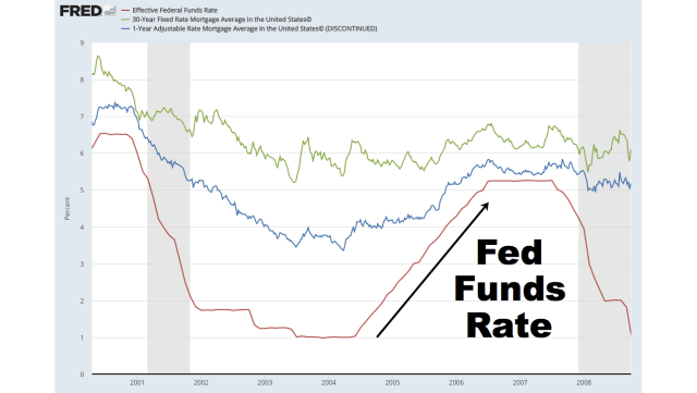Fed Funds Rate Increase