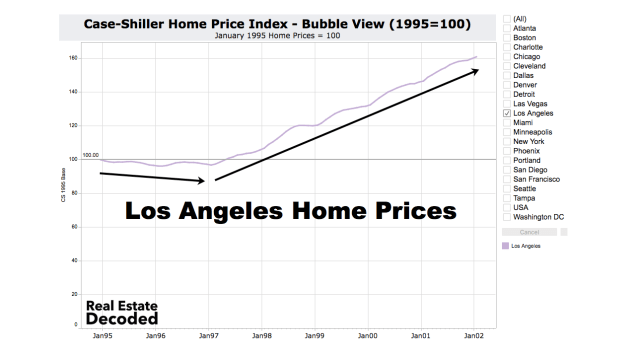 Los Angeles Home Prices 1998