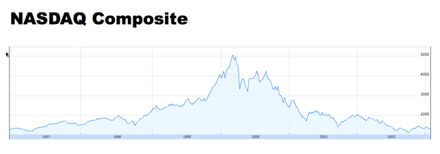 NASDAQ Composite Index History