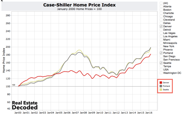 Case-Shiller Hottest Markets - Denver, Portland and Seattle