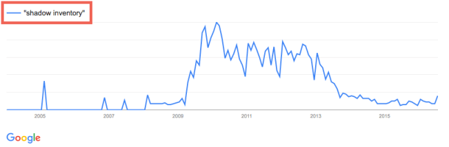 Google Trends Shadow Inventory
