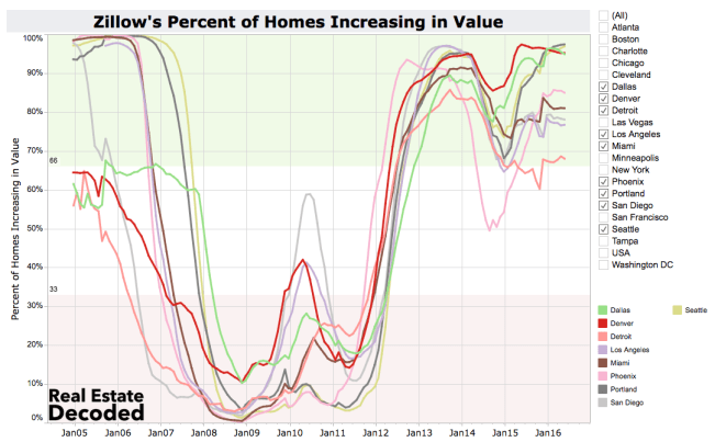 Home Values High and Flat