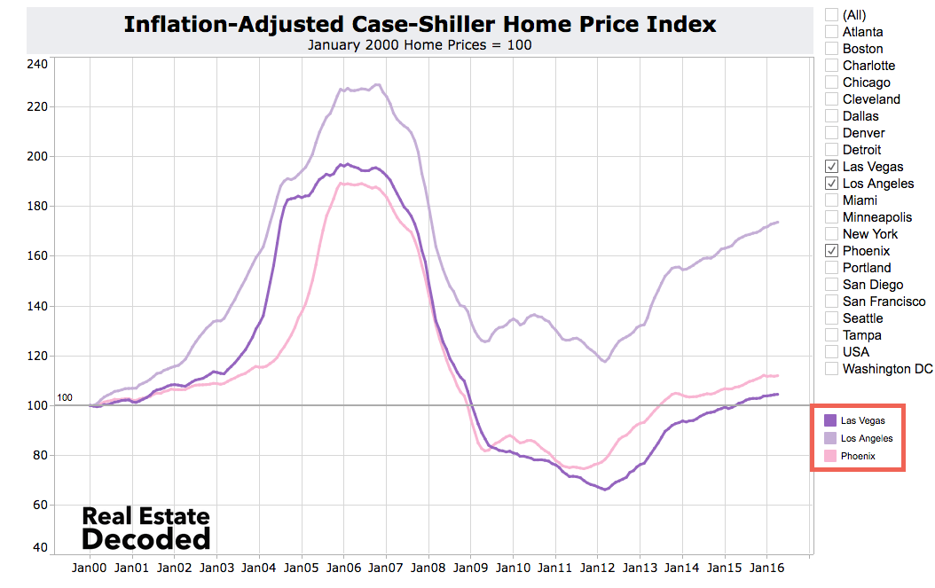 What If No Las Vegas Bubble? Where Would Home Prices Be