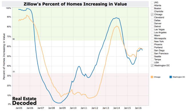 Home Values Neutral and Flat