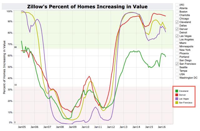 Zillow Percent Increasing v2