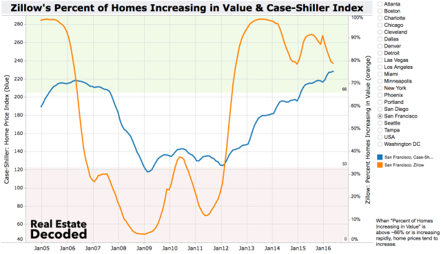 San Francisco Home Price Index and Percent of Homes Increasing in Value