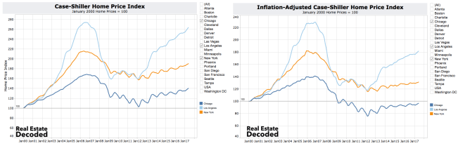 Comparing Case-Shiller Home Price Index to Inflation-Adjusted Case-Shiller Home Price Index