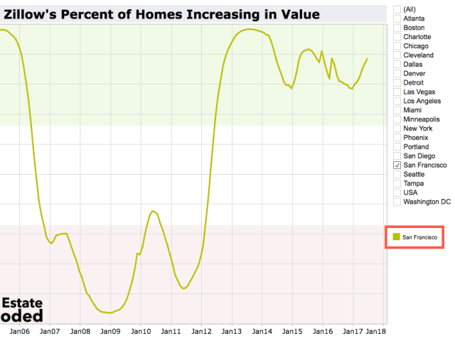San Francisco Percent of Homes Increasing in Value