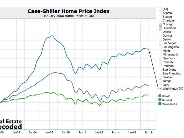 Home Price Index fro Washington DC, Chicago and Cleveland