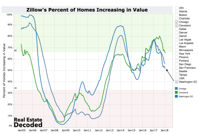 Percent of homes increasing in value in Chicago, Cleveland and Washington DC