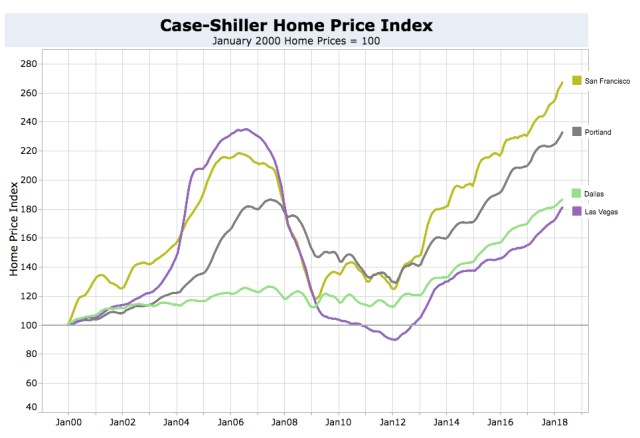 Home price increases are slowing down in Portland and Dallas but increasing in San Francisco and Las Vegas