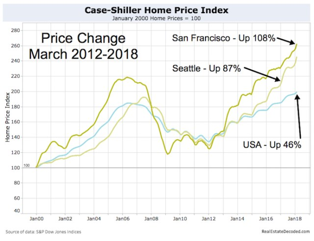 Home Price Increases in San Francisco, Seattle and USA from 2012 to 2018