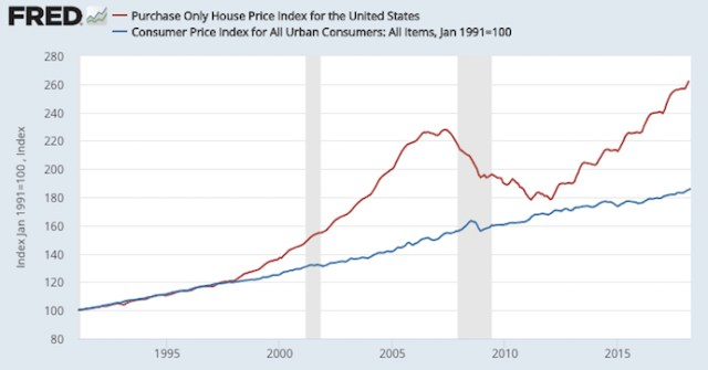 Home Prices Versus The Consumer Price Index