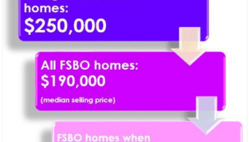 FSBOs vs  Real Estate Agents  Do agents really sell homes