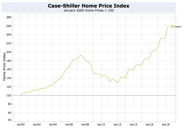 Seattle Home Price Trends are Up
