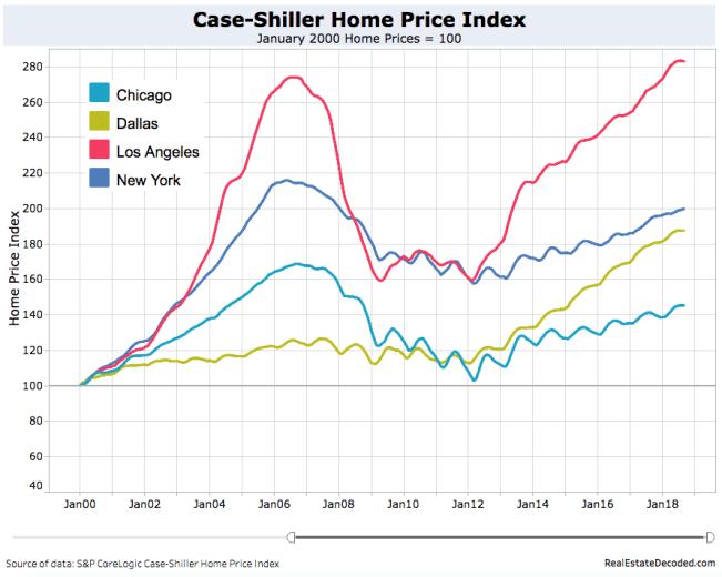 Case-Shiller Top 4 Cities