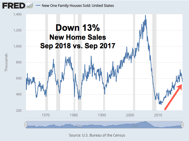 FRED New Home Sales Annotated v2.png