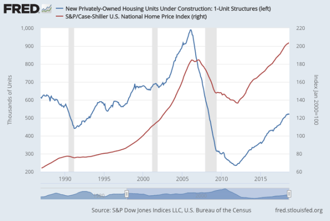 FRED Case-Shiller New 1-Unit Homes