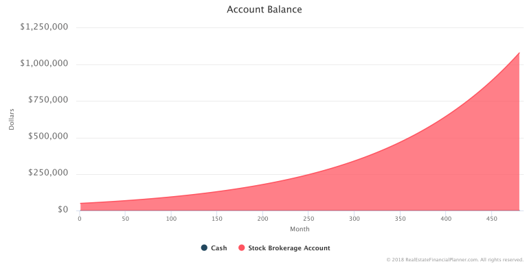 How to Model Investing in Stocks - Account Balance
