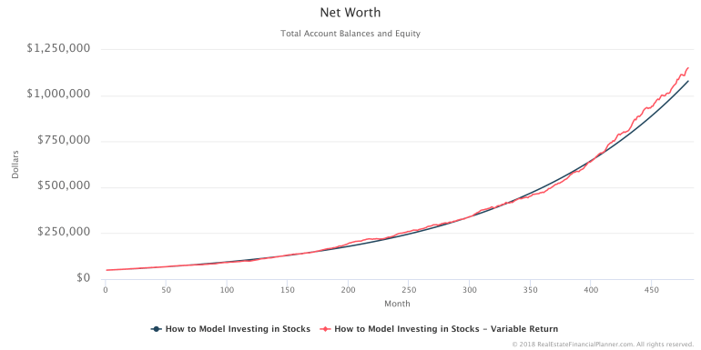 How to Model Investing in Stocks - Comparing Fixed Versus Variable Yearly Rates of Return