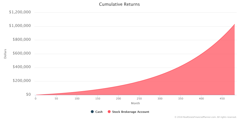 How to Model Investing in Stocks - Cumulative Returns