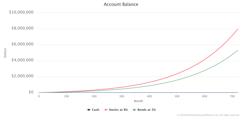Scenario 1 - Account Balances - All Months