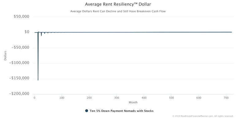 Average Rent Resiliency Dollar Chart