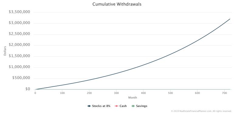 Cumulative Withdrawals Chart