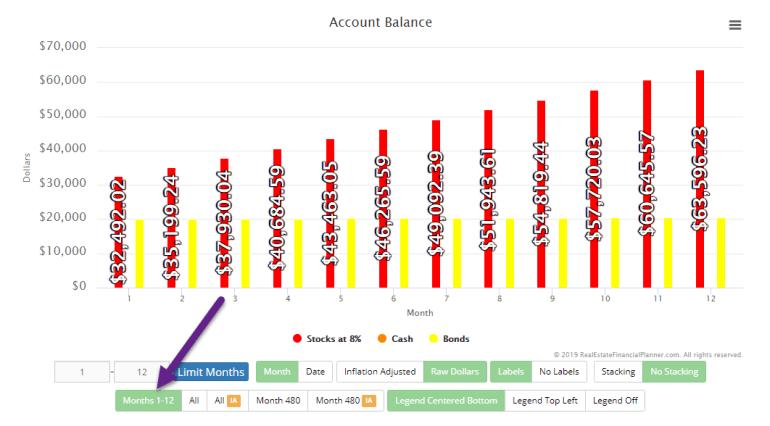 Months Bar Chart