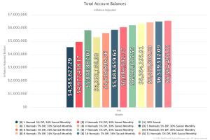 Total Account Balance 600