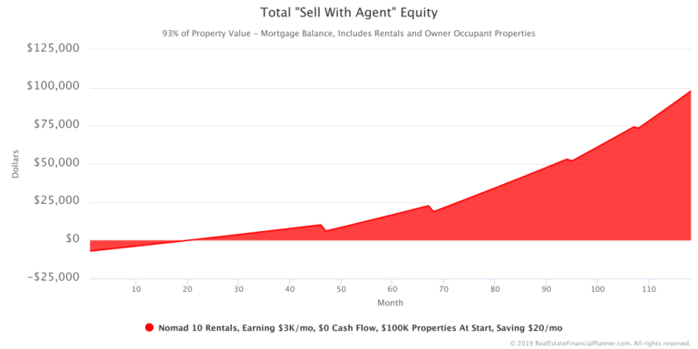 Total Sell With Agent Equity