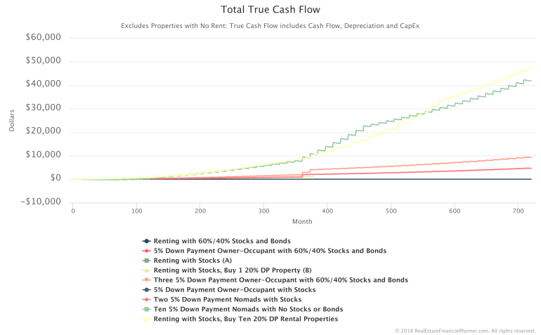 Total-True-Cashflow-Comparison