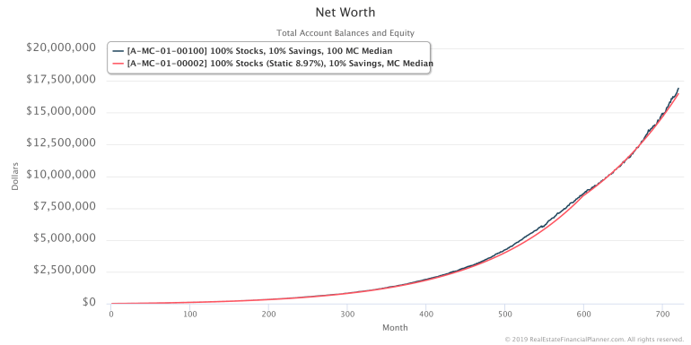 Median Net Worth with 100 Monte Carlo Runs Compared To Static
