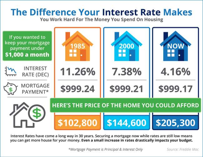 The Impact Your Interest Rate Has on Your Buying Power [INFOGRAPHIC] | Simplifying The Market