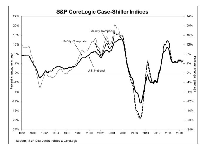 sp-case-shiller-8-16