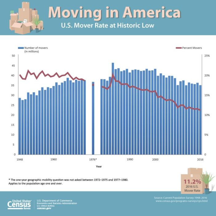 US moving rate - low