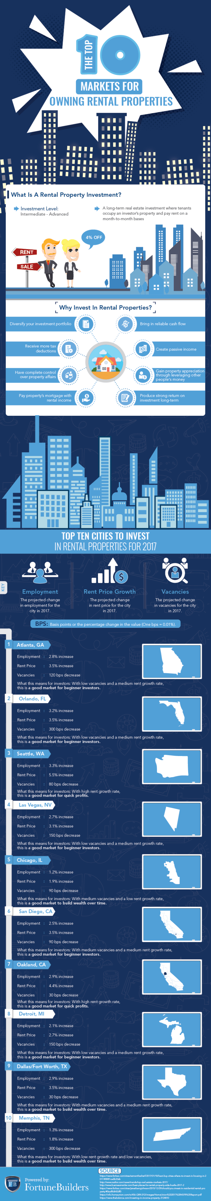 Top 10 Markets For Owning Rental Properties