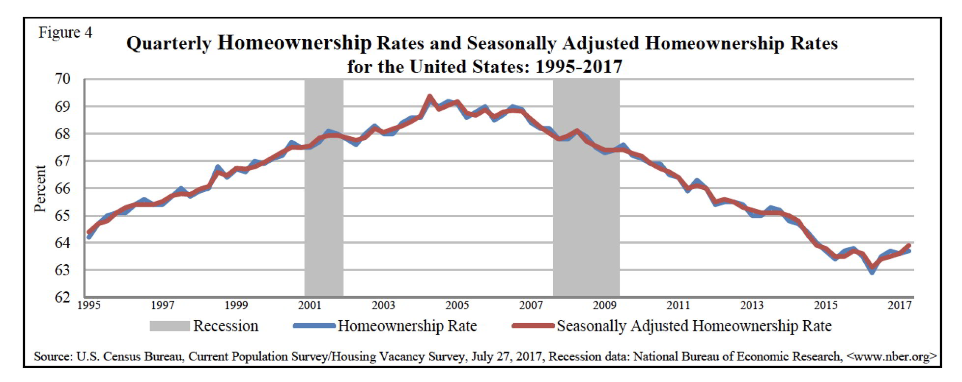 Image result for Homeownership Rate census bureau