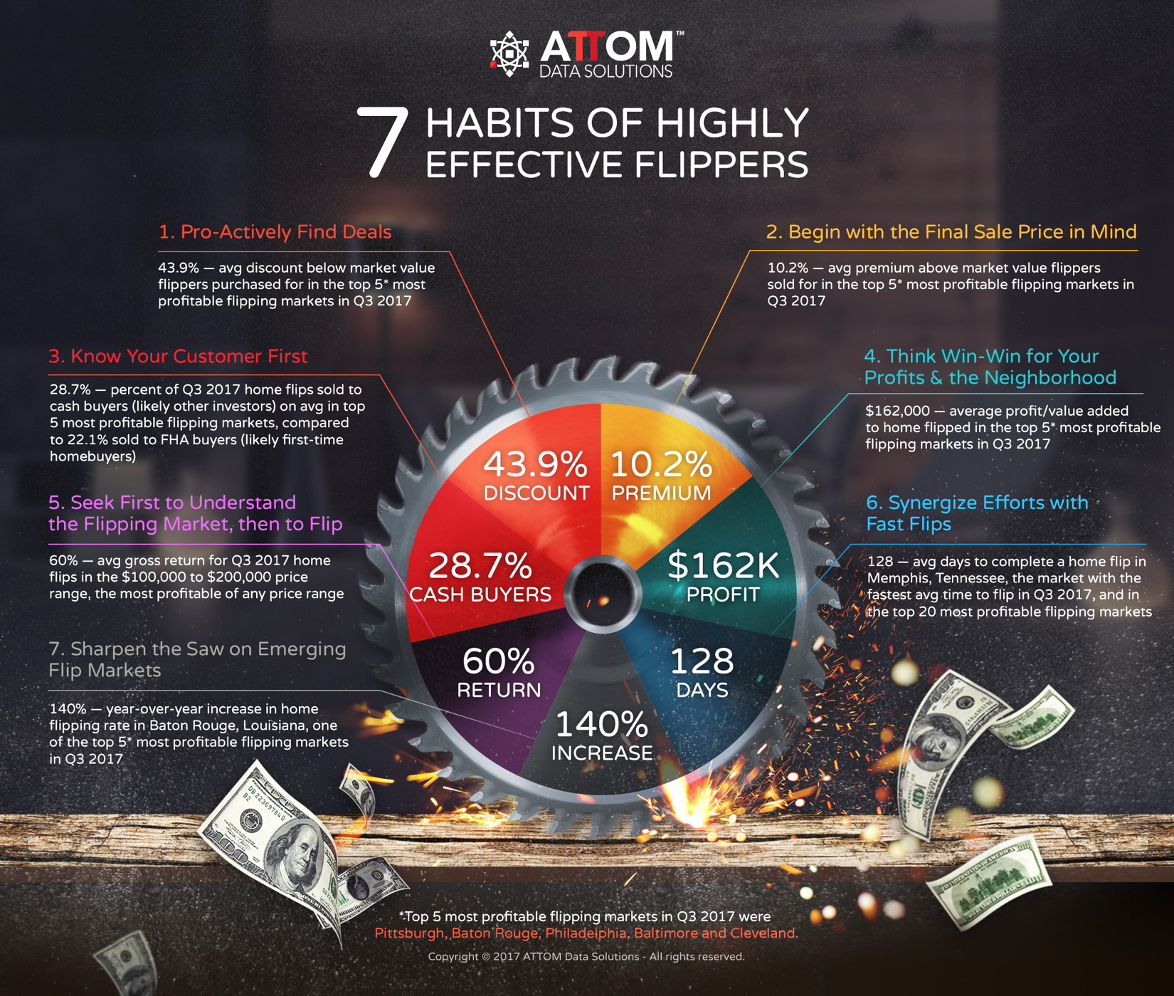 Seven Habits of Highly Effective Flippers - Real Estate Investing Today