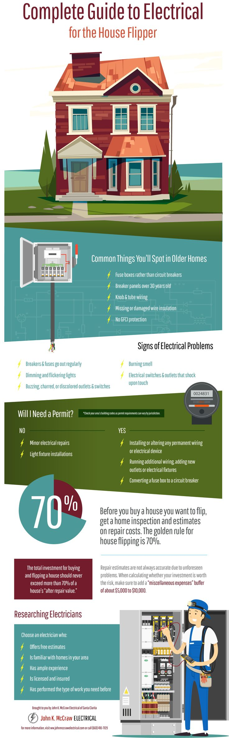 Complete Guide To Electrical For The House Flipper Real Estate General Home Wiring Todays Infographic From John K Mccraw Discusses Common Items In Older Homes What You Might Need A Permit And Some Due Diligence