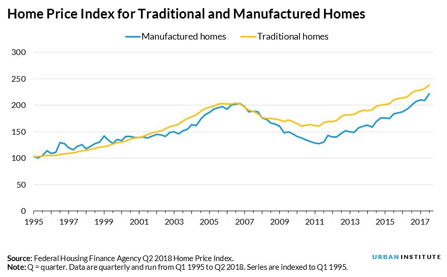 ... properties\u2026the index suggests a need to reevaluate the presumption that manufactured homes do not appreciate at the same rate as site-built homes.\u201d