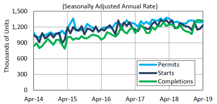 Housing Starts and Building Permits Up in April