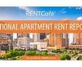 RENTCafé Says Rents are Up 3.2% Year-Over-Year